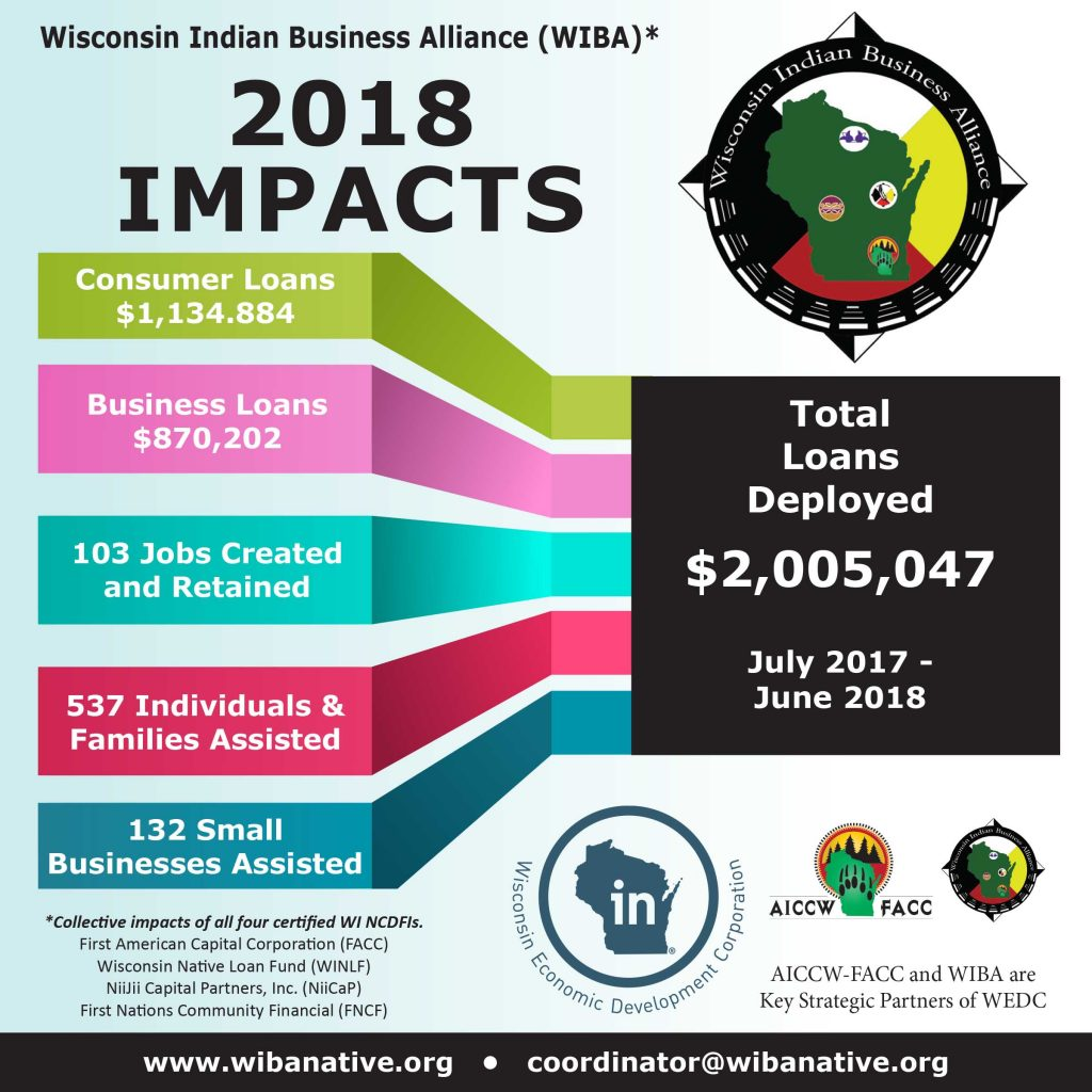 WIBA Impact graphic 2018