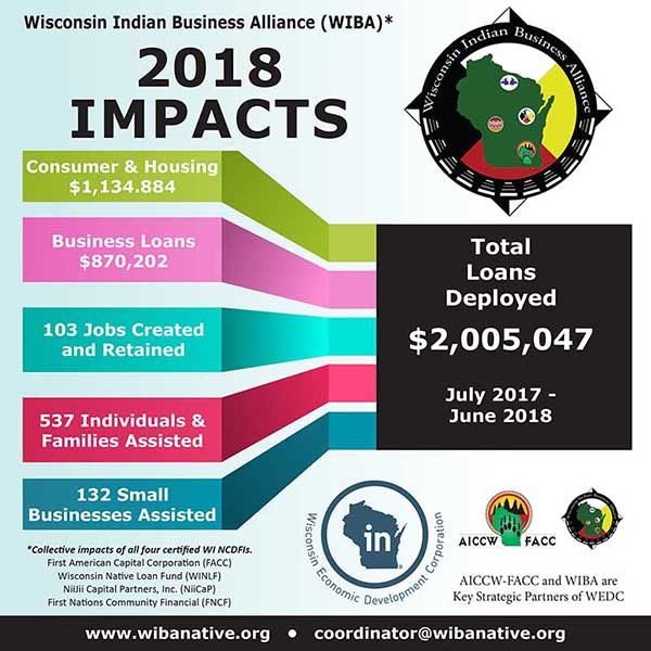 2018 WIBA Impact Graphic-600