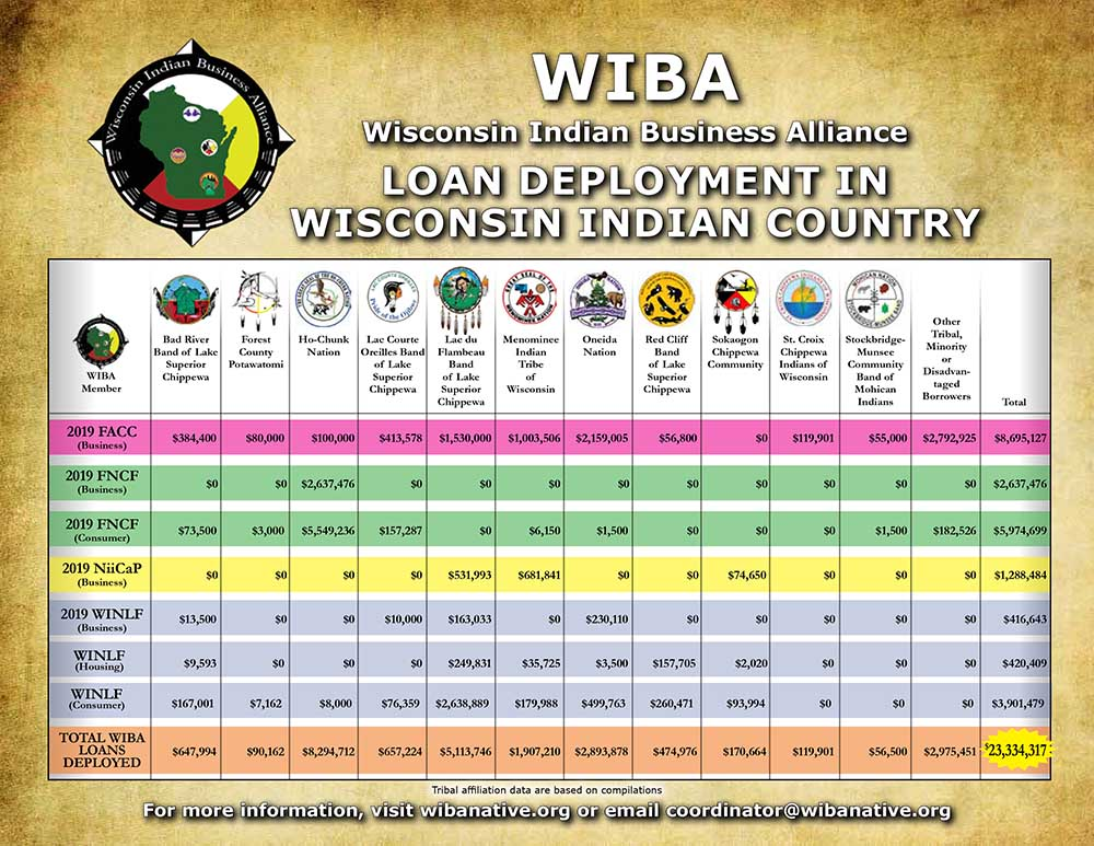 2019 WIBA Loan Deployment in WI Indian