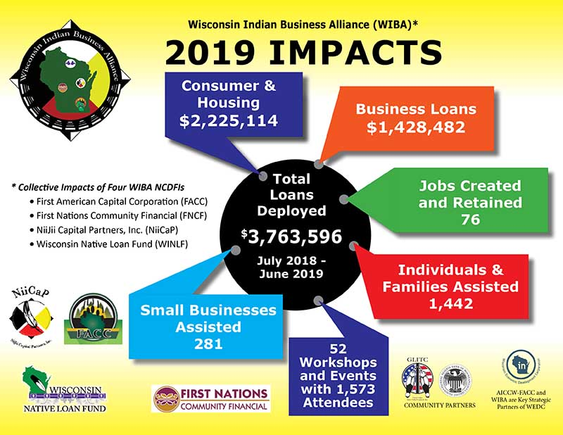 2019 WIBA Impact Graphic